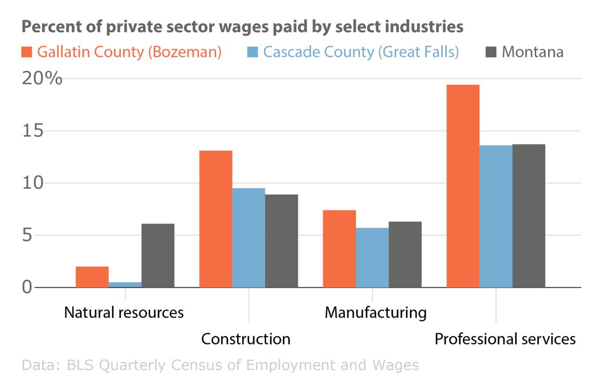 Bozeman industry comparison
