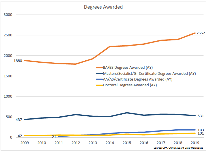 MSU degrees awarded 2009-2019