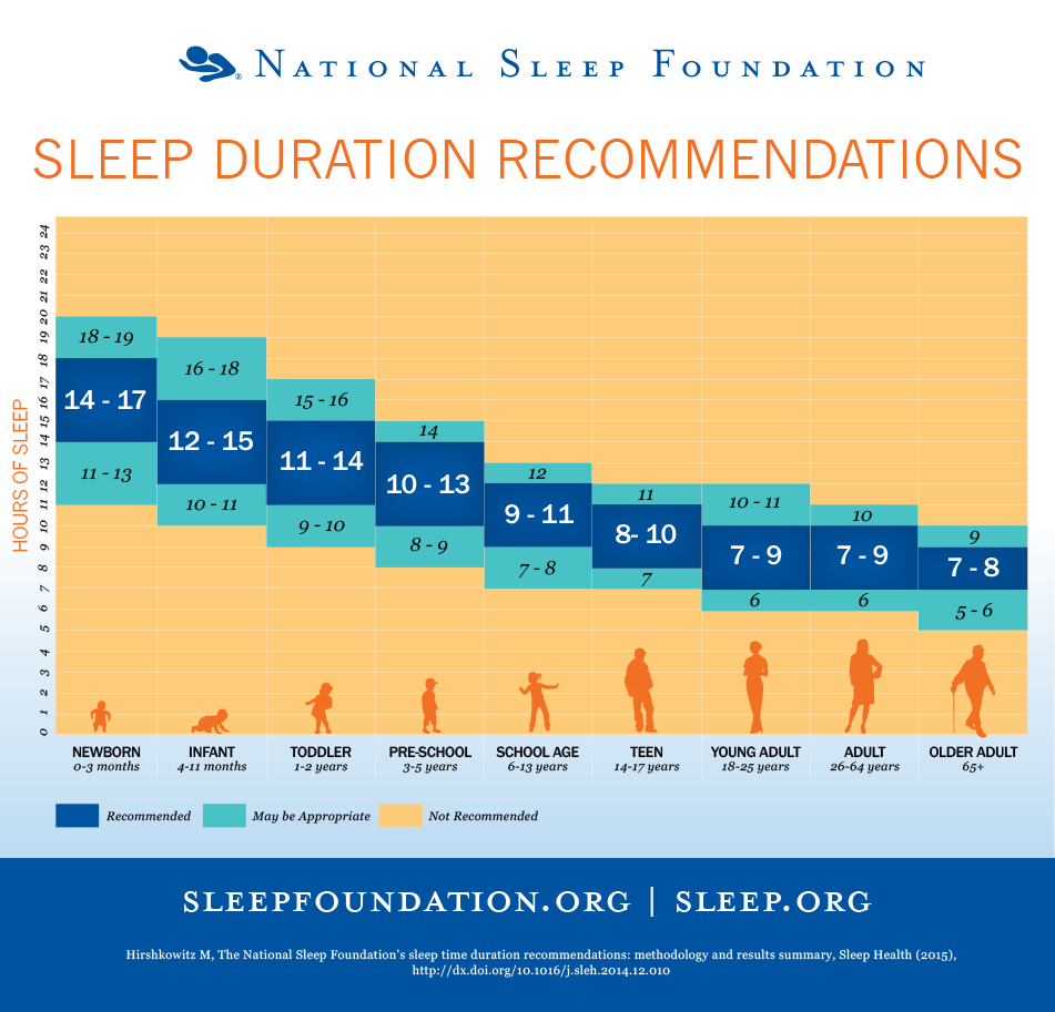 Sleep Duration Recommendations