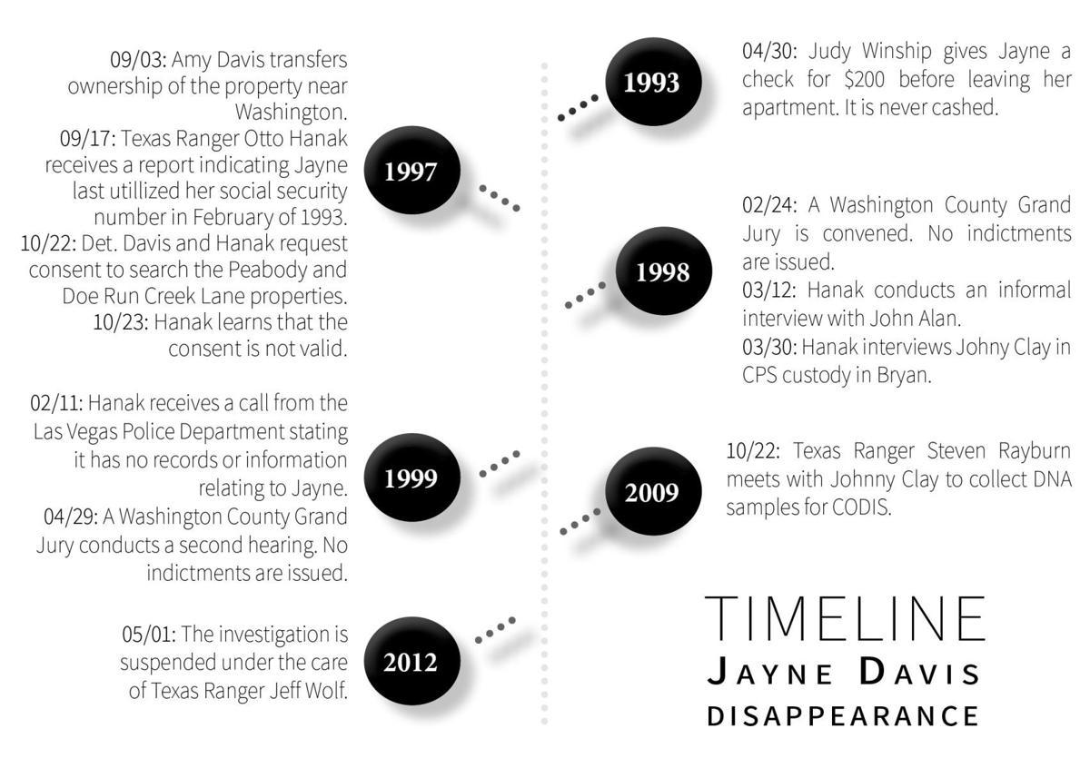 181230-Timeline_JayneDavisPart2