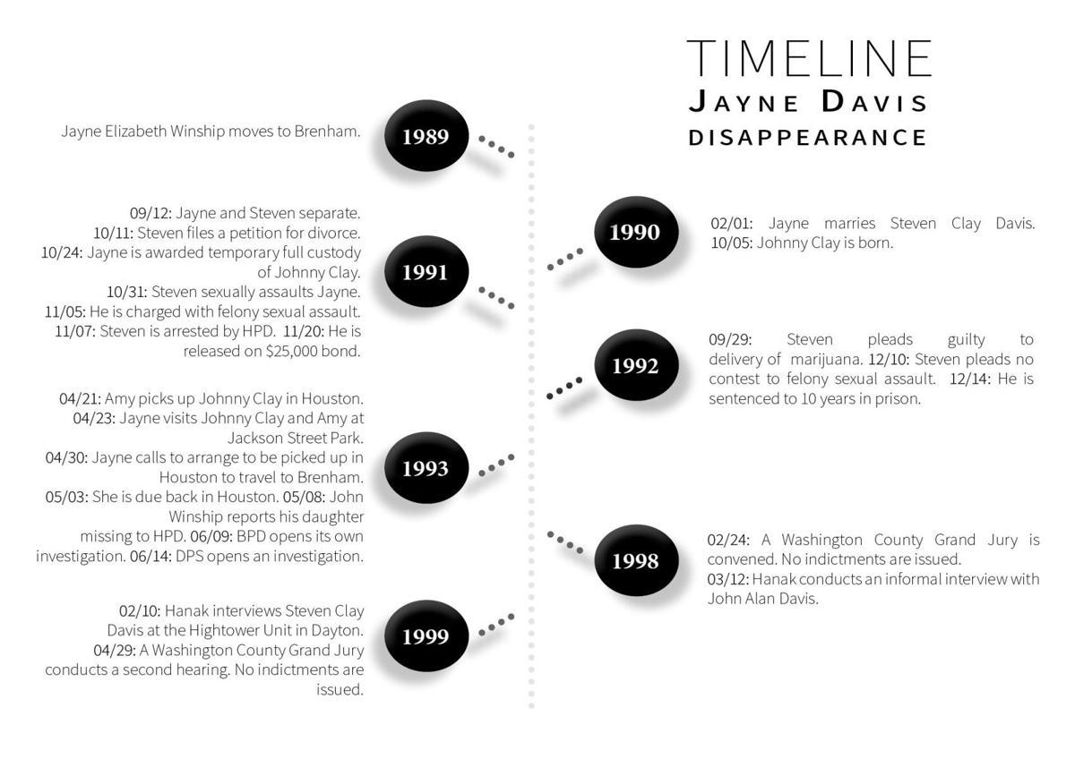 181228-Timeline_JayneDavisPart1_Edited