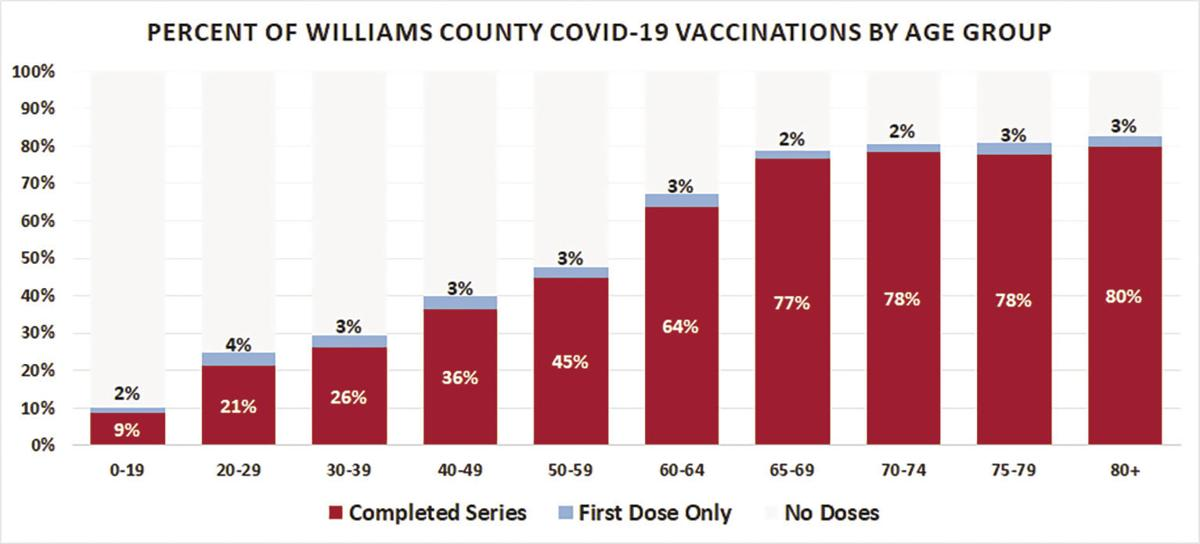 COVID vaccinations in Williams County by age groups, graph