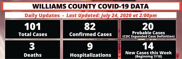 COVID-19 Williams County Data