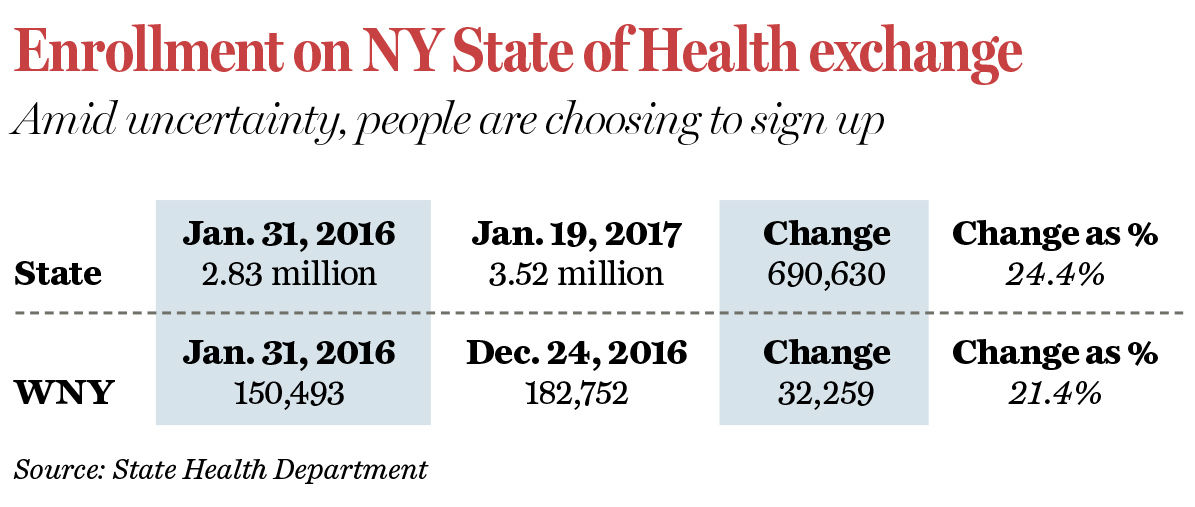 Enrollment on NY State of Health exchange