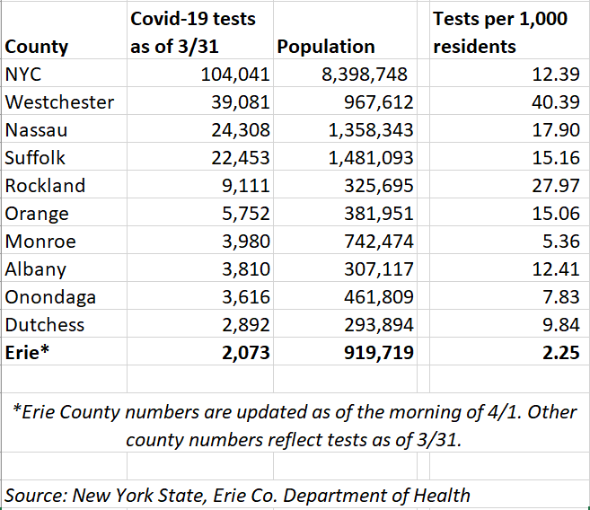 Erie County Still Trails In Covid 19 Tests Despite Growing Need Local News Buffalonews Com