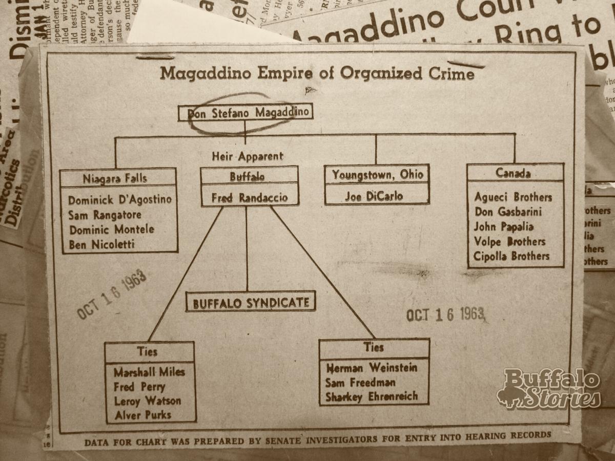 Maggadino empire chart.jpg
