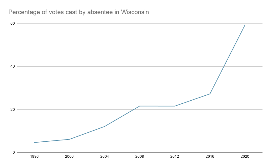 Absentee-voting-in-Wisconsin-chart.png