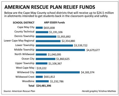 ARP Education Funding Chart 6-16-21.jpg