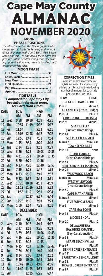 Almanac for 11-11-2020