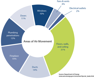 Air-Movement-Pie 2.png
