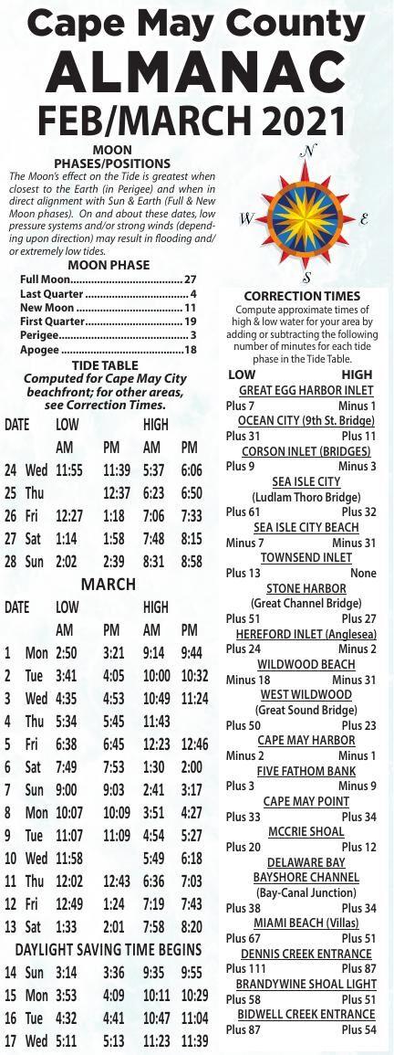 Almanac for 02-24-2021