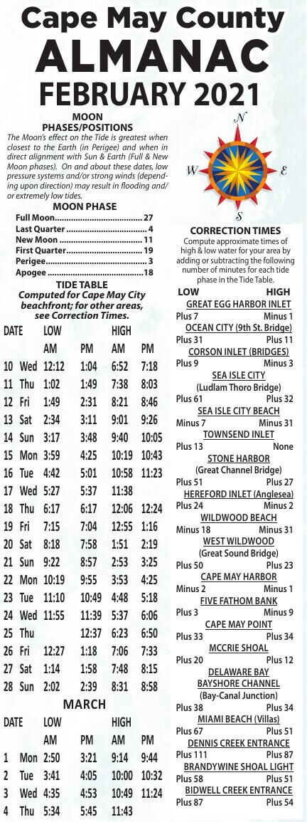 Almanac for 02-10-2021