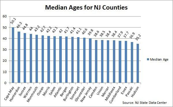 Co. Trends: Population's Aging, Decreasing