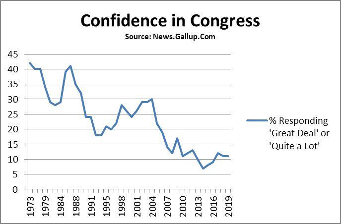ConfidenceInCongress.jpg