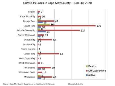 June Ends With 3 Reported Fatalities
