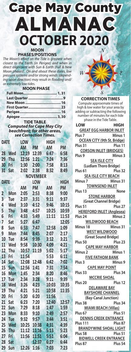 Almanac for 10-28-2020