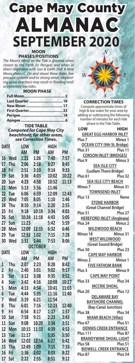 Almanac for 09-16-2020