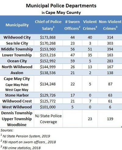 How Much Do Police Chiefs Make?