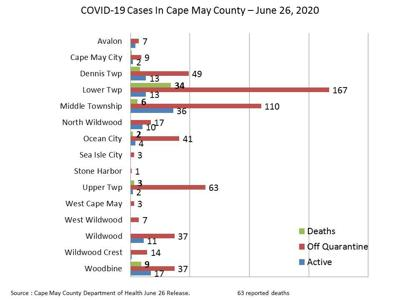 County Reports 4 New Cases, No Deaths