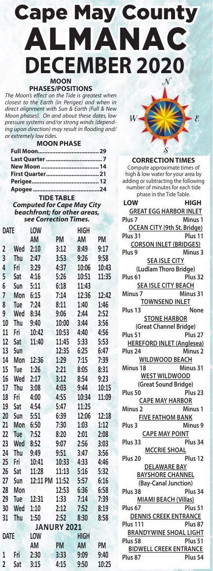 Almanac for 12-02-2020