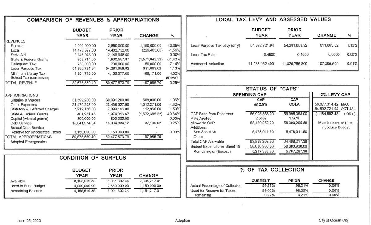 Ocean City Council Adopted Budget 2020