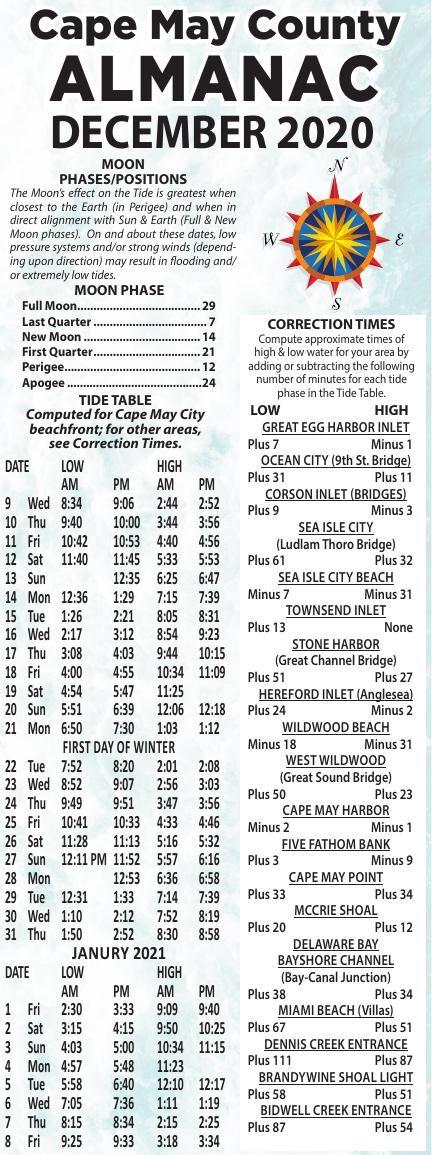 Almanac for 12-09-2020