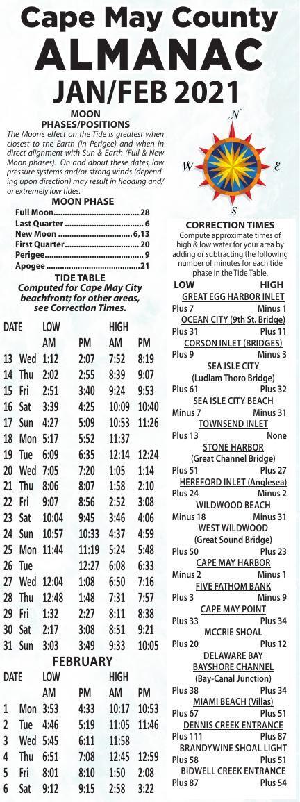 Almanac for 01-13-2021