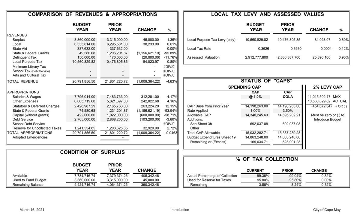 Cape May Introduced Budget 2021