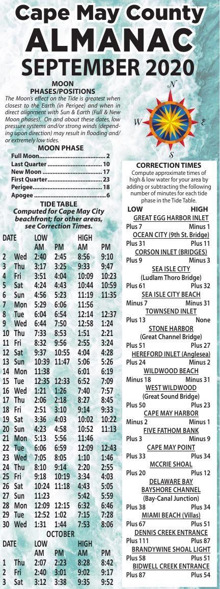 Almanac for 09-02-2020
