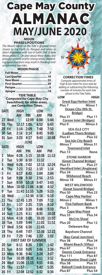 Almanac for 05-27-2020