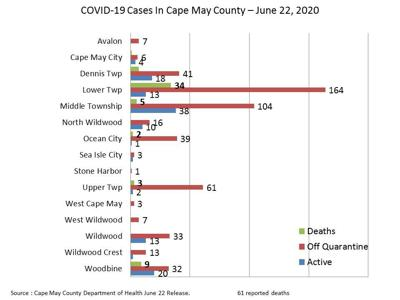 County's Up 6 Cases, Young Adults Test Positive