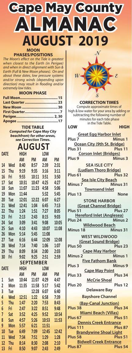 Almanac for 08-14-2019