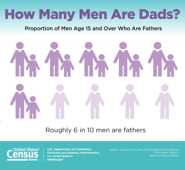 Census Bureau Releases First Report on Fatherhood