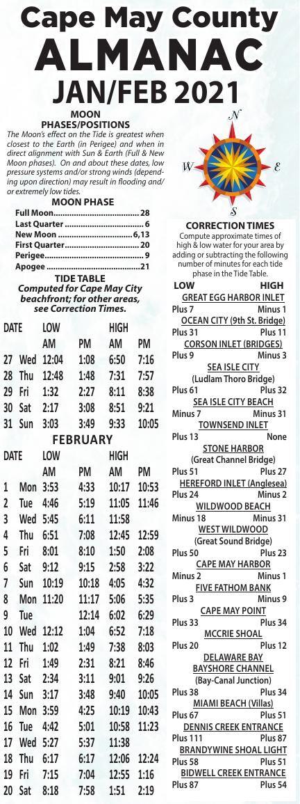 Almanac for 01-27-2021