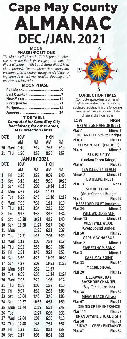 Almanac for 12-30-2020