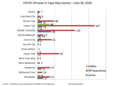County's Case Rate Remains Small