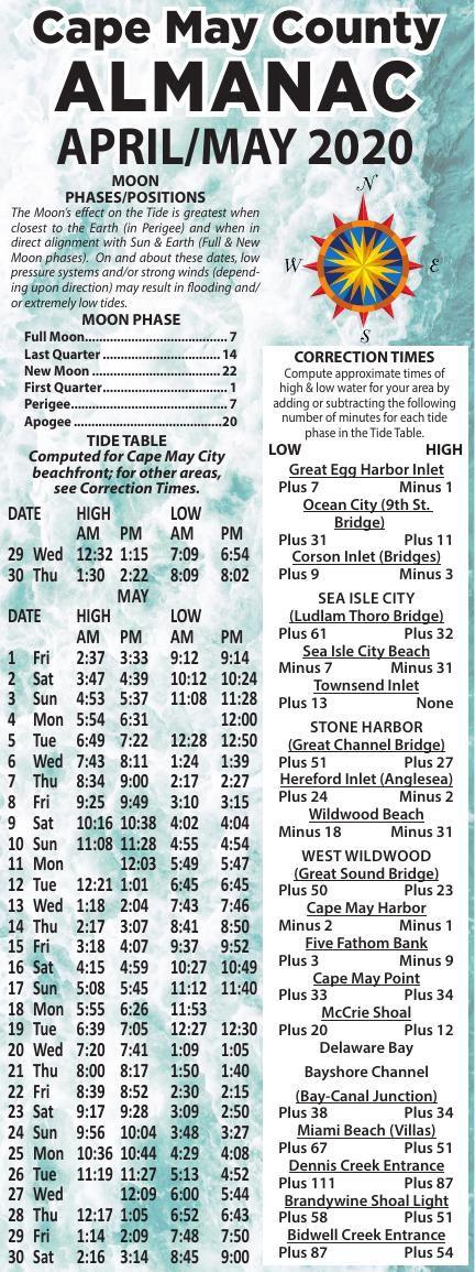 Almanac for 04-29-2020