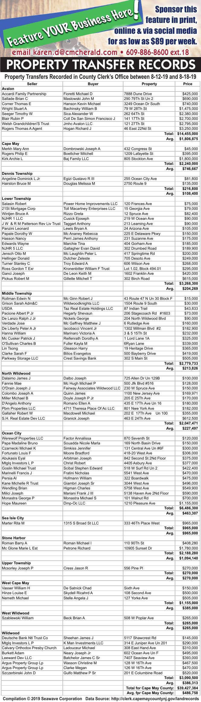 Property Transfer Records 8/12/19-8/18/19