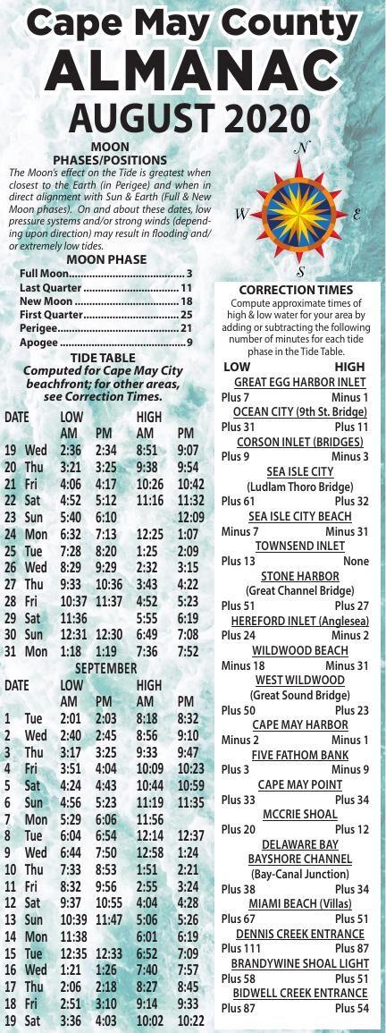 Almanac for 08-19-2020