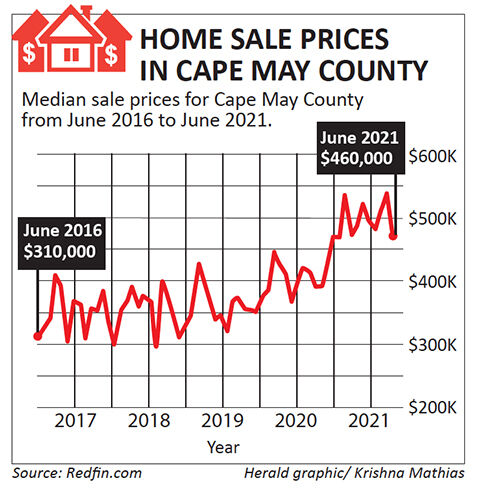 Cape Home sales.jpg