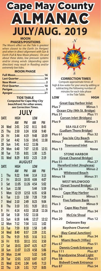 Almanac for 07-24-2019