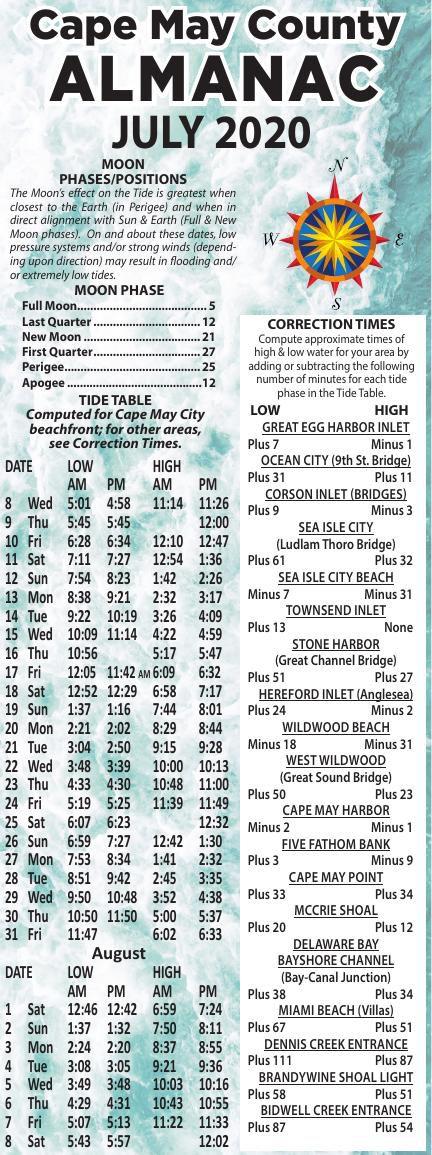 Almanac for 07-08-2020