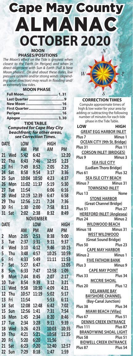 Almanac for 10-21-2020