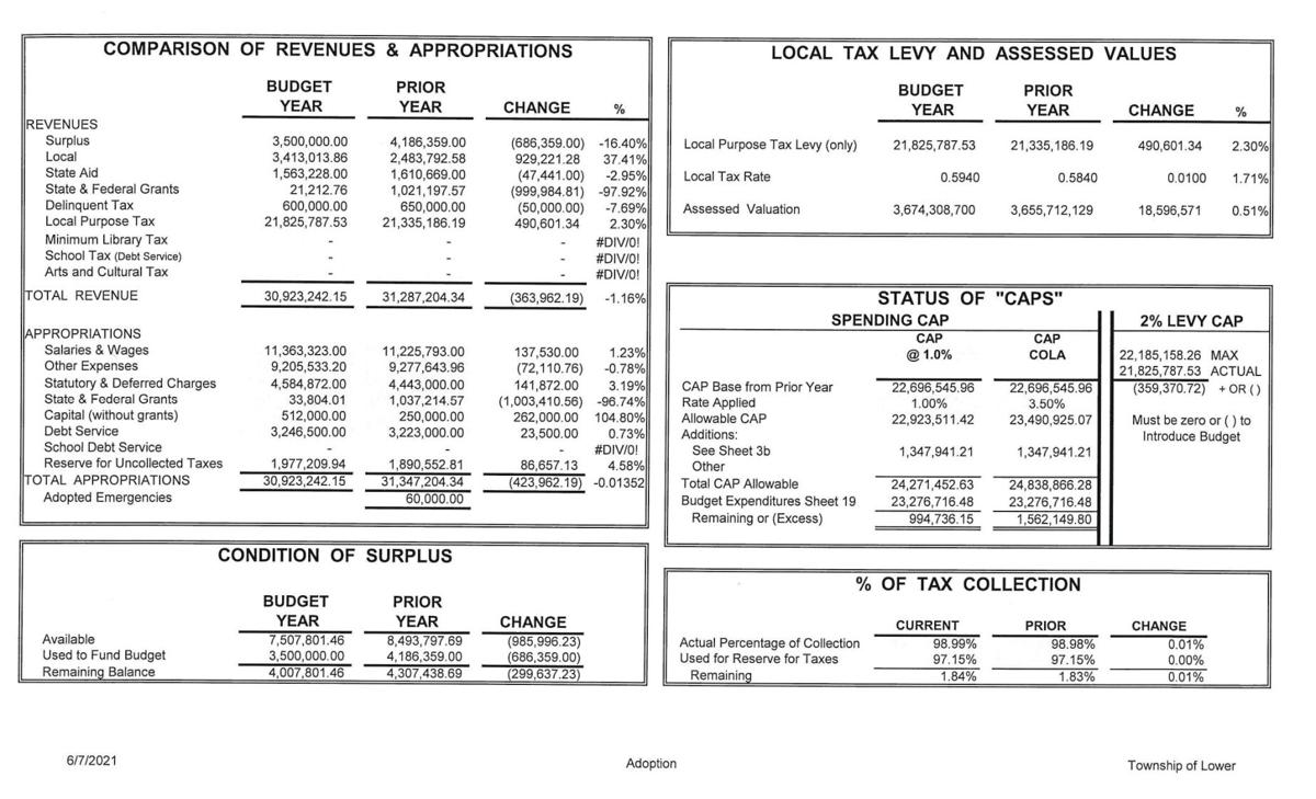 Lower Township 2021 Adopted Budget