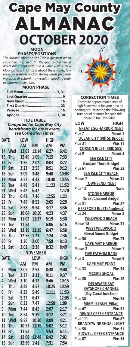 Almanac for 10-14-2020