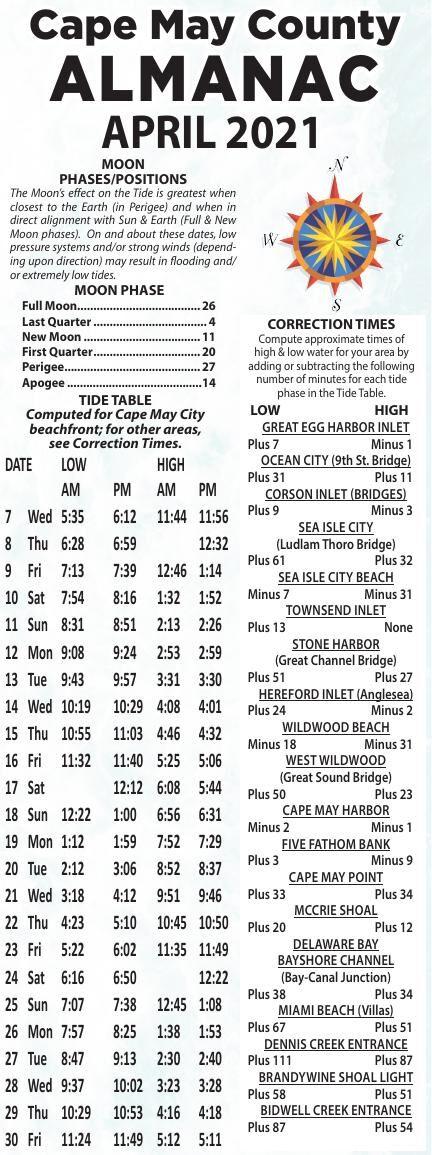 Almanac for 04-07-2021