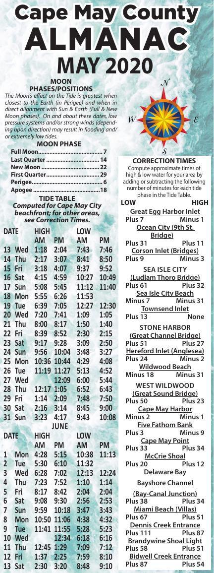 Almanac for 05-13-2020