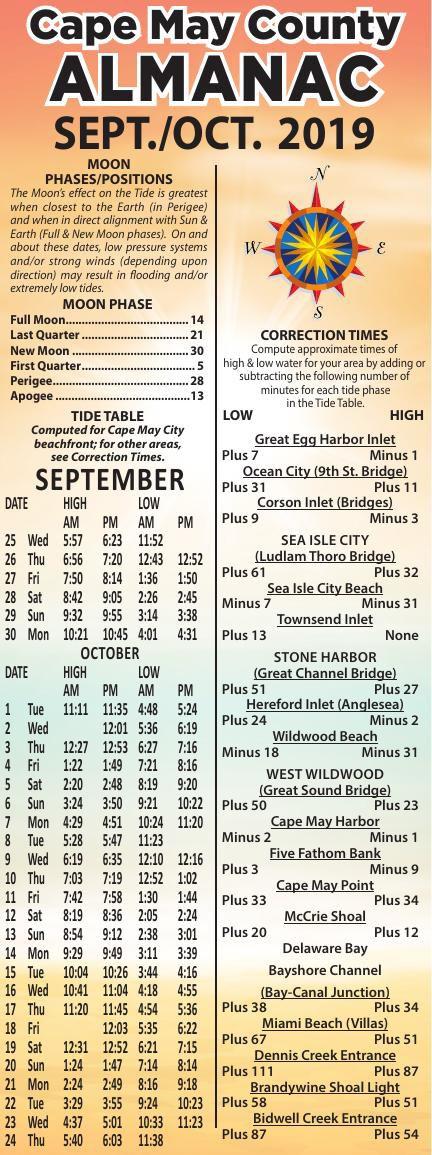 Almanac for 09-25-2019