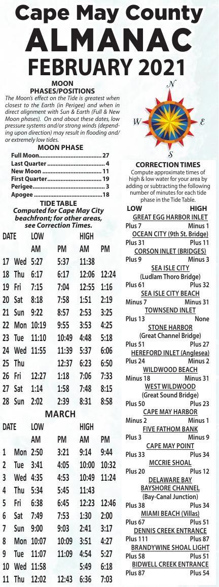 Almanac for 02-17-2021