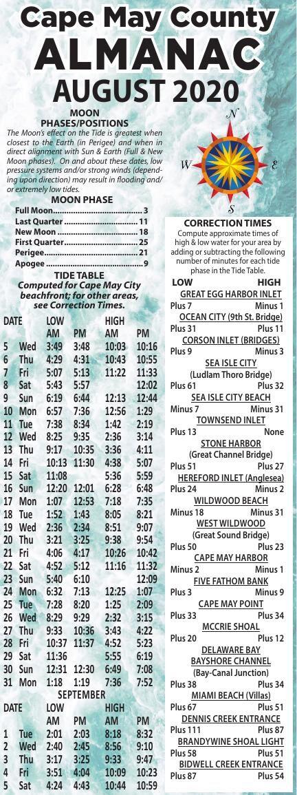 Almanac for 8-5-2020
